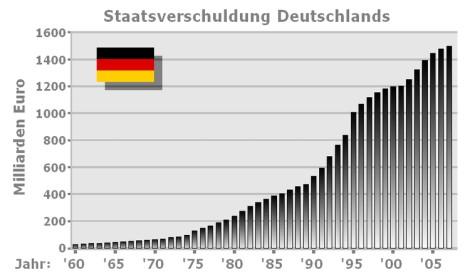 Die Entwicklung der deutschen Staatsverschuldung von 1960 bis 2007 ...