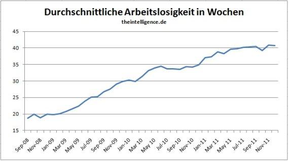 Durchschnittliche Rente in Deutschland. Häufig wird von Politikern und in Presseartikeln von der Durchschnittsrente (Standardrente) oder dem Eckrentner gesprochen.