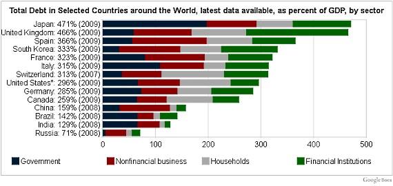 debts_global_finance